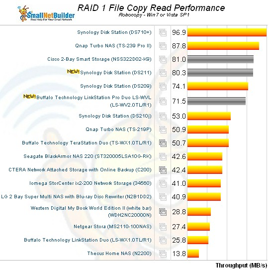 RAID 1 File Copy read Comparison