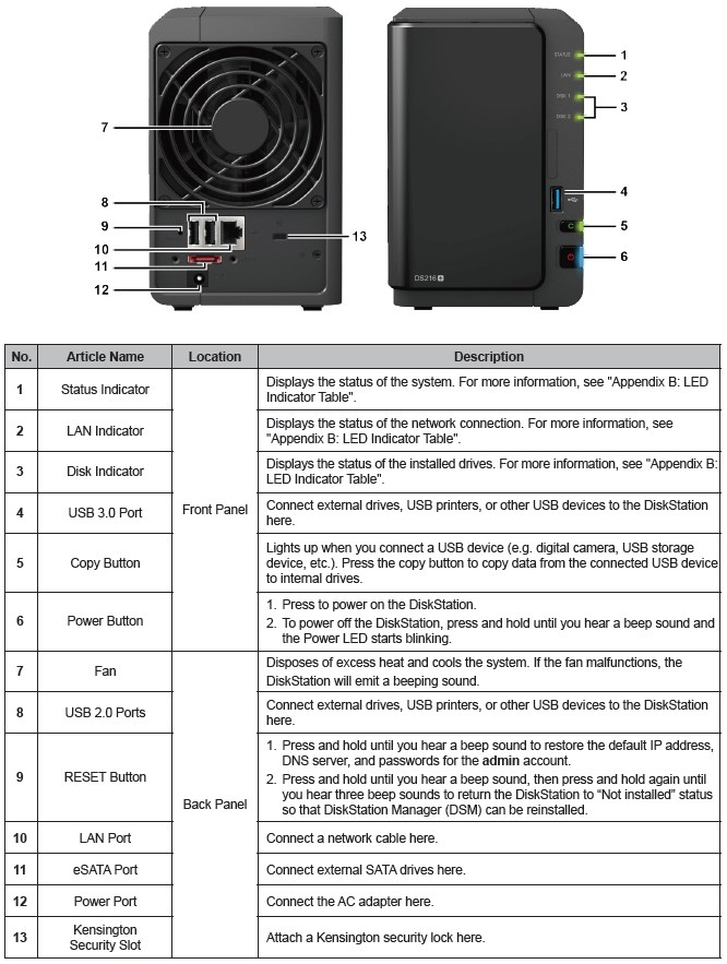 Synology DS216+ front and rear panel callouts