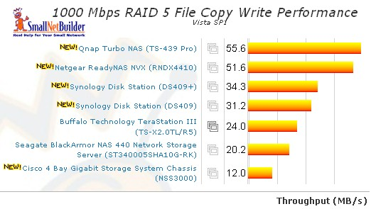 RAID 5 Vista SP1 File Copy Write