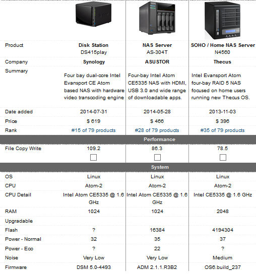 Comparison of three Evansport-based four-bay NAS products