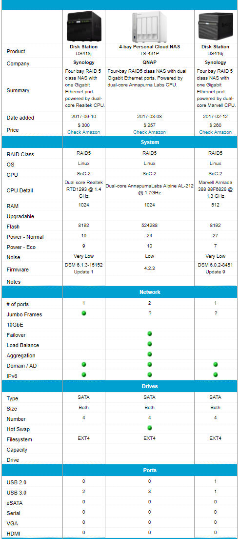 Synology DS418j, QNAP TS-431P, and DS416j feature comparison
