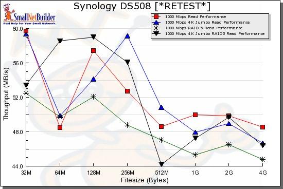 Synology DS508 Performance Retest - SmallNetBuilder