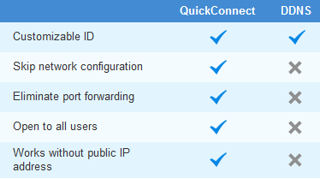 Synology Quick Connect Advantages