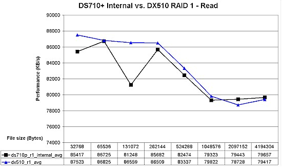 DS710+ / DX510 RAID 1 read performance comparison