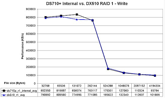 DS710+ / DX510 RAID 1 write performance comparison