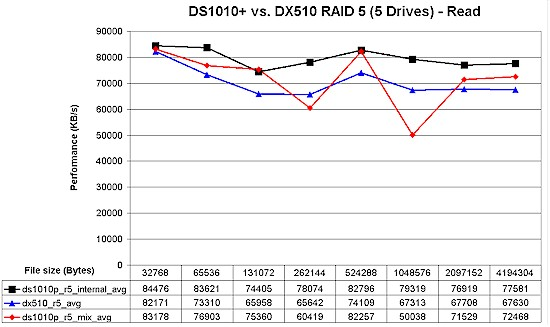 DS1010+ / DX510 RAID 5 read performance comparison