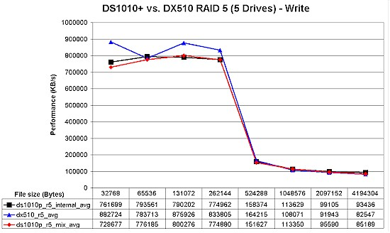 DS1010+ / DX510 RAID 5 write performance comparison