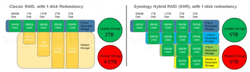 Deciding Between Synology vs  QNAP - SmallNetBuilder - Results from #1
