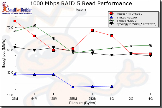 Comparative RAID 5 Read Performance - 1000 Mbps LAN