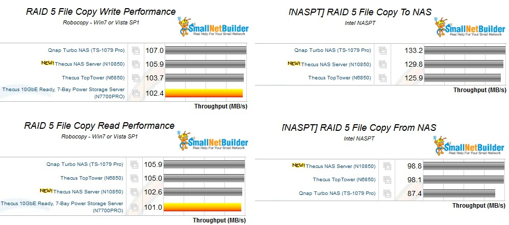 RAID 5 file copy performance comparison