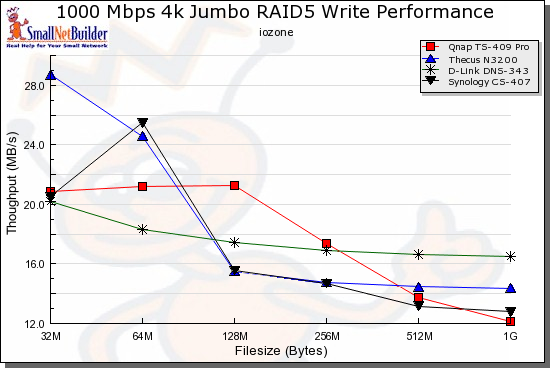 Competitive comparison - RAID 5 write, 1000 Mbps 4k jumbo LAN