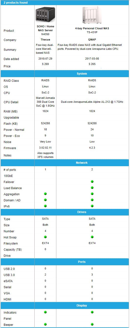 Thecus N4350 and QNAP TS-431P Product Comparison