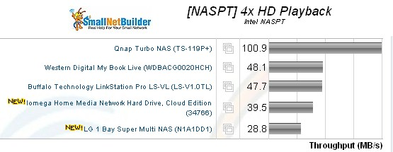 Single drive NAS 4x HD Playback throughput