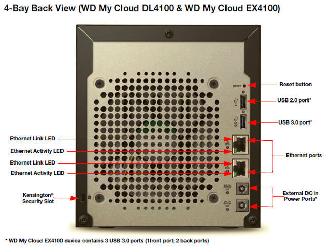 WD My Cloud DL4100 rear panel callout