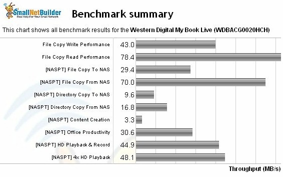 My  Book Live NAS Benchmark summary