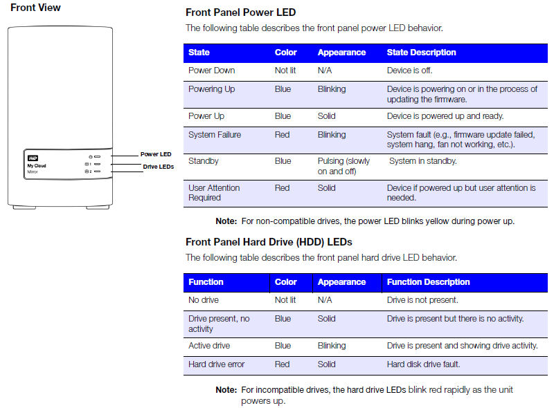 WD My Cloud Mirror Gen 2 front panel callouts and LED key