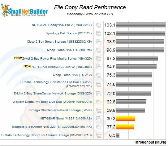 File Copy Read Performance - of the four comparisons, this was D-Link's best