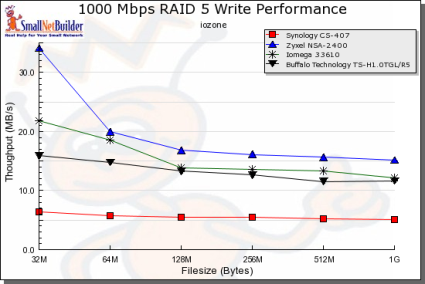 Gigabit RAID 5 Write