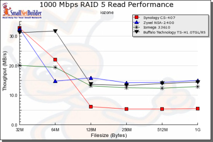 Gigabit RAID 5 Read