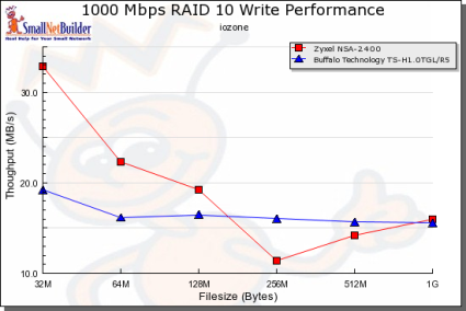Gigabit RAID 10 Write