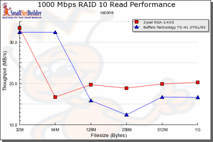 Gigabit RAID 10 Read