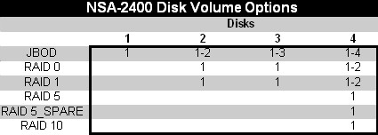 Disk Volume Matrix