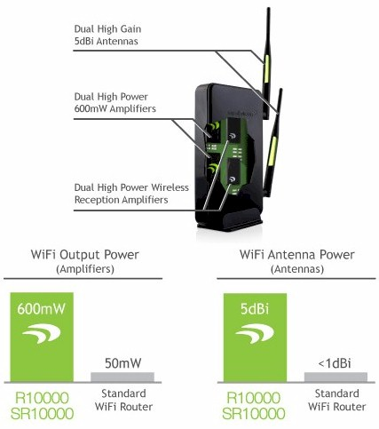 Amped Wireless diagram