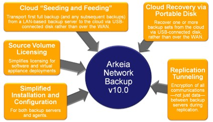 Arkeia Network Backup v10.0