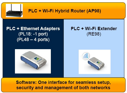 Atheros Hybrid Networking Reference designs