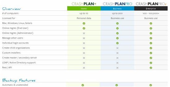 Crashplan feature compare