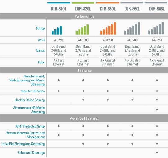 D-Link 802.11ac product feature summary