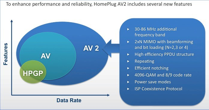 HomePlug AV2 Attributes