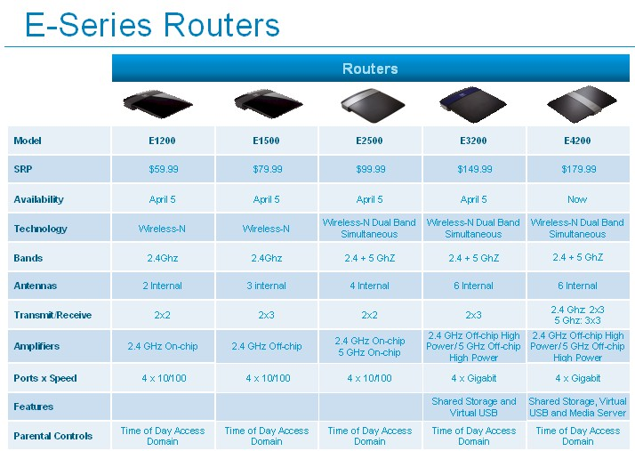 New Linksys E series router line