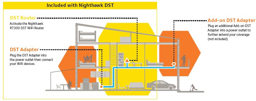 Nighthawk DST explained