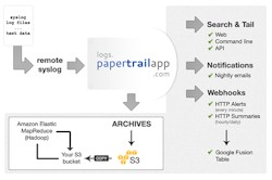 Papertrail block
