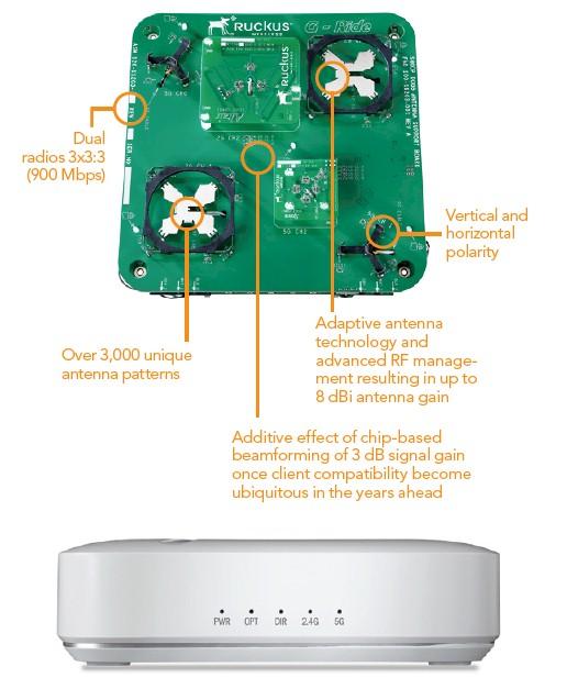 Ruckus Wireless Announces High and Low End APs - SmallNetBuilder
