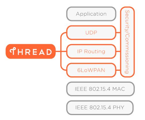 Thread architecture