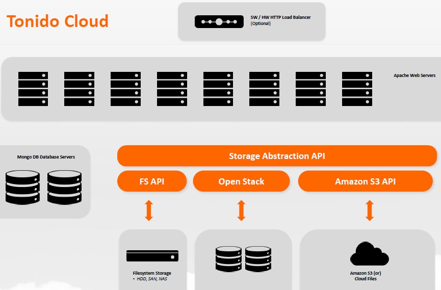 Tonido Cloud architecture