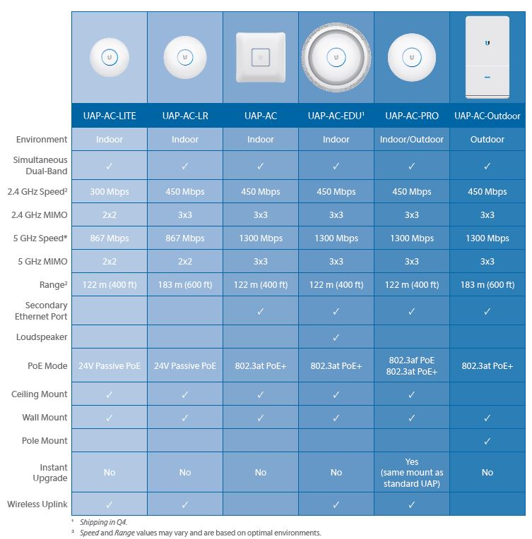 Ubiquiti AC access point product line
