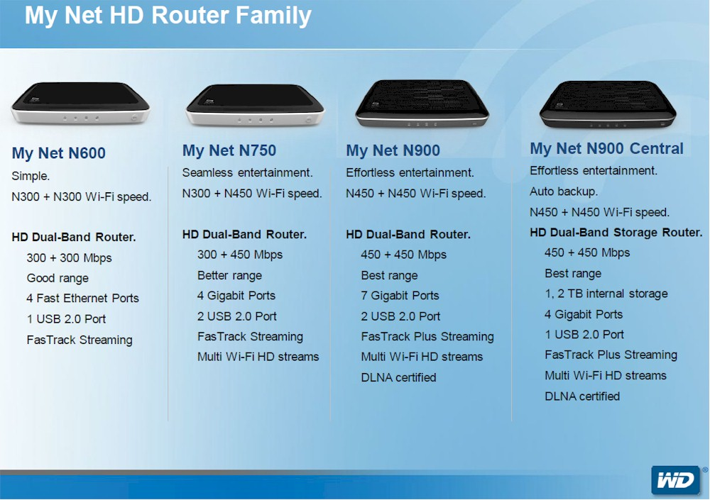 WD My Net HD Wireless Routers