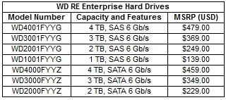 WD RD Drive pricing and models