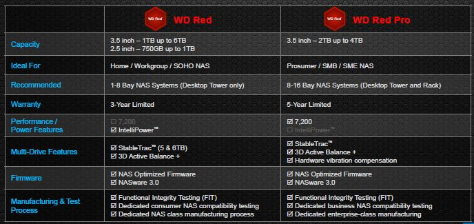 WD Red and Red Pro comparison