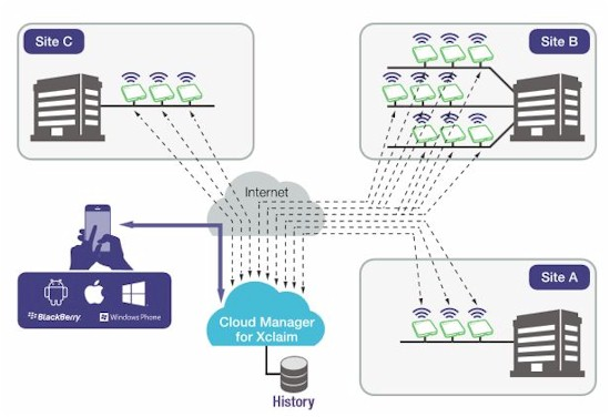 Xclaim CloudManager