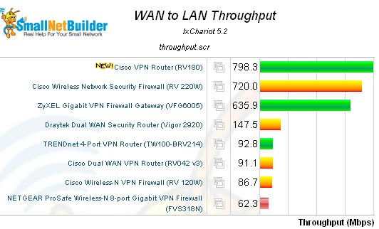 WAN > LAN routing throughput - select VPN routers