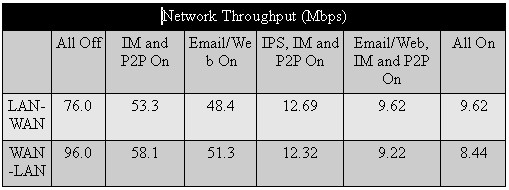 Network throughput
