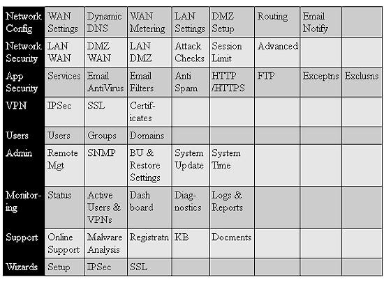 NETGEAR UTM10 ProSecure Unified Threat Management Appliance