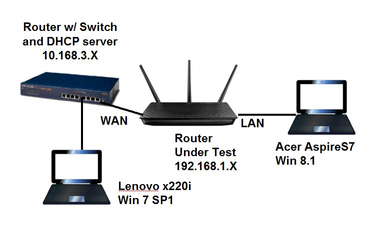 Setting Up And Using OpenVPN On NETGEAR Routers