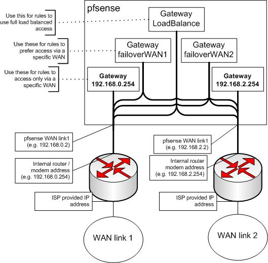 pfSense block diagram