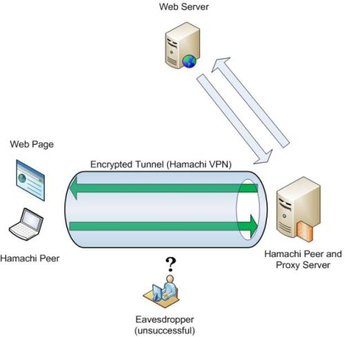 Secure connection to a Proxy server