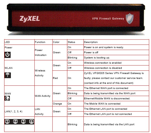ZyXEL VFG6005 Gigabit VPN Firewall Gateway Reviewed